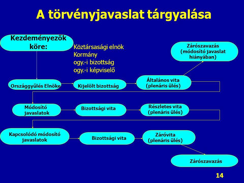 14 A törvényjavaslat tárgyalása Kezdeményezők köre: Zárószavazás (módosító javaslat hiányában) Országgyűlés ElnökeKijelölt bizottság Általános vita (plenáris ülés) Módosító javaslatok Bizottsági vita Kapcsolódó módosító javaslatok Részletes vita (plenáris ülés) Bizottsági vita Záróvita (plenáris ülés) Zárószavazás Köztársasági elnök Kormány ogy.-i bizottság ogy.-i képviselő