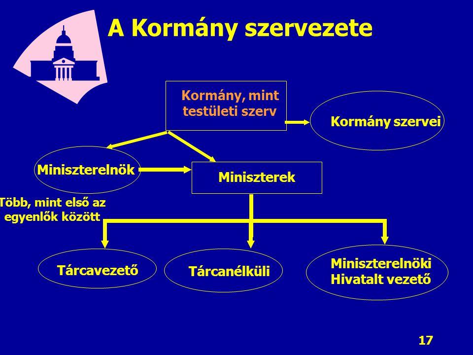 17 A Kormány szervezete Kormány, mint testületi szerv Kormány szervei Miniszterelnök Miniszterek Több, mint első az egyenlők között Tárcavezető Tárcan