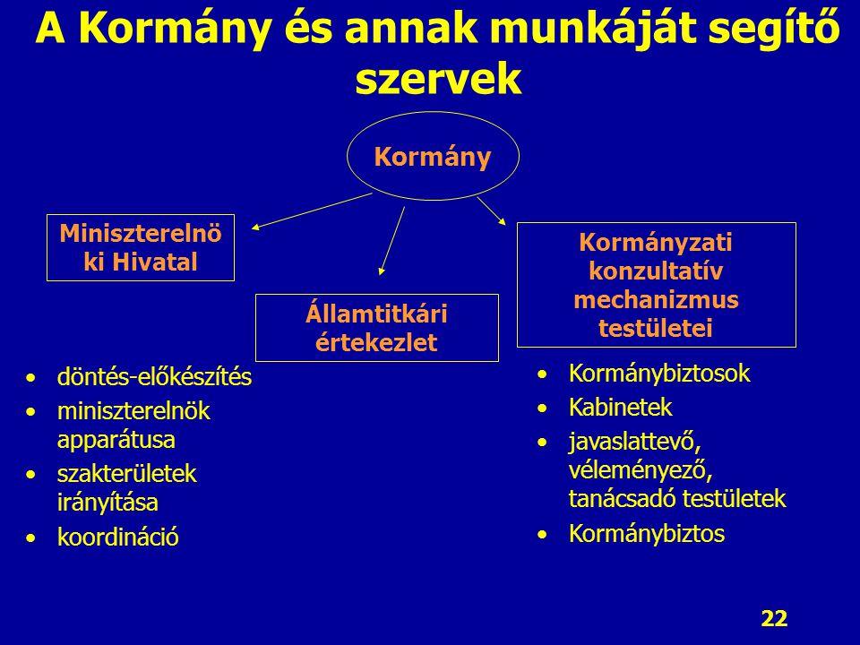 22 A Kormány és annak munkáját segítő szervek döntés-előkészítés miniszterelnök apparátusa szakterületek irányítása koordináció Kormánybiztosok Kabine