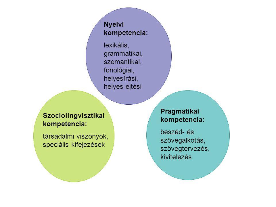 Nyelvi kompetencia: lexikális, grammatikai, szemantikai, fonológiai, helyesírási, helyes ejtési Szociolingvisztikai kompetencia: társadalmi viszonyok,