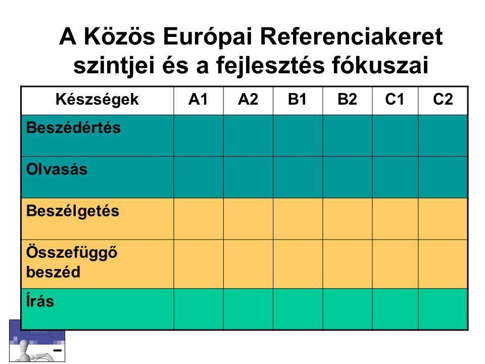 A Közös Európai Referenciakeret szintjei és a fejlesztés fókuszai KészségekA1A2B1B2C1C2 Beszédértés Olvasás Beszélgetés Összefüggő beszéd Írás