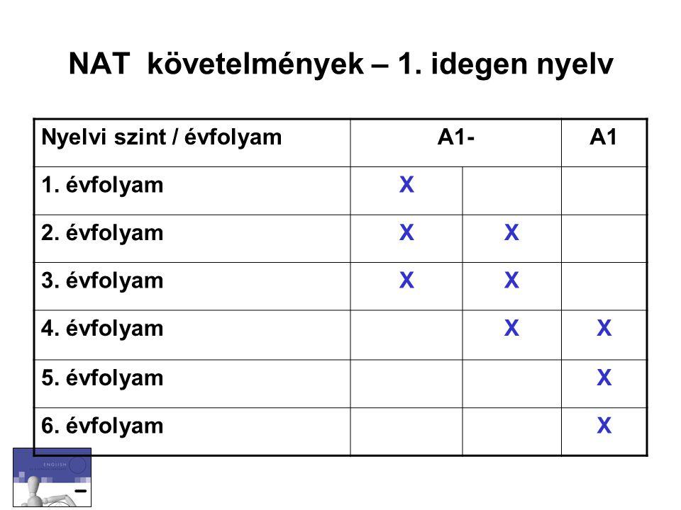 Nyelvi szint / évfolyamA1-A1 1. évfolyamX 2. évfolyamXX 3. évfolyamXX 4. évfolyamXX 5. évfolyamX 6. évfolyamX NAT követelmények – 1. idegen nyelv