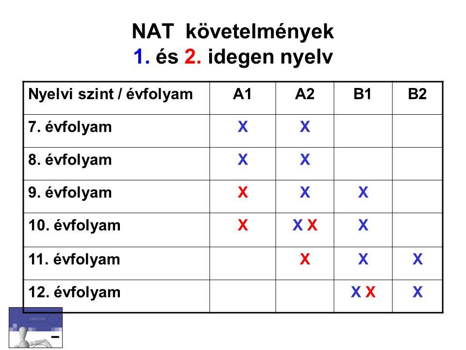 NAT követelmények 1. és 2. idegen nyelv Nyelvi szint / évfolyamA1A2B1B2 7. évfolyamXX 8. évfolyamXX 9. évfolyamXXX 10. évfolyamXX X 11. évfolyamXXX 12