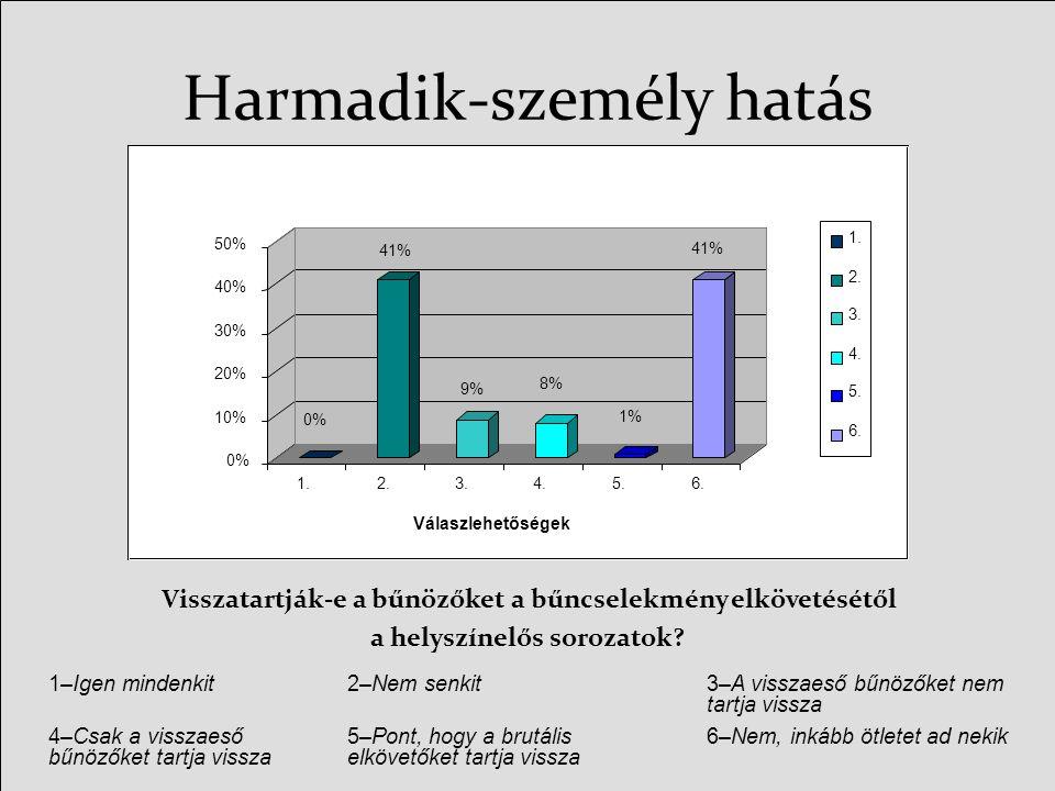 Harmadik-személy hatás 0% 41% 9% 8% 1% 41% 0% 10% 20% 30% 40% 50% 1.2.3.4.5.6.