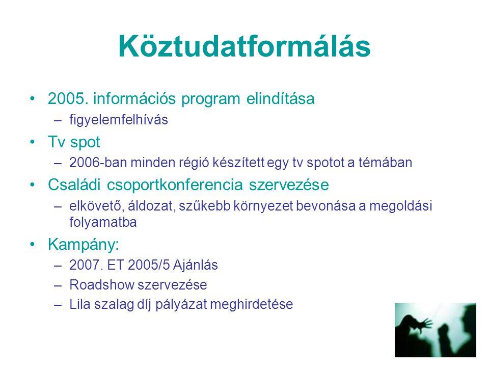 Köztudatformálás 2005. információs program elindítása –figyelemfelhívás Tv spot –2006-ban minden régió készített egy tv spotot a témában Családi csopo