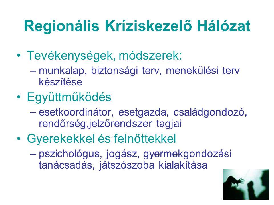 Regionális Kríziskezelő Hálózat Tevékenységek, módszerek: –munkalap, biztonsági terv, menekülési terv készítése Együttműködés –esetkoordinátor, esetga