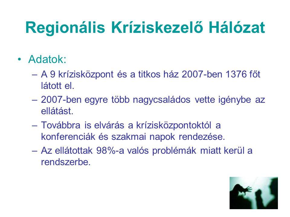 Regionális Kríziskezelő Hálózat Adatok: –A 9 krízisközpont és a titkos ház 2007-ben 1376 főt látott el. –2007-ben egyre több nagycsaládos vette igényb