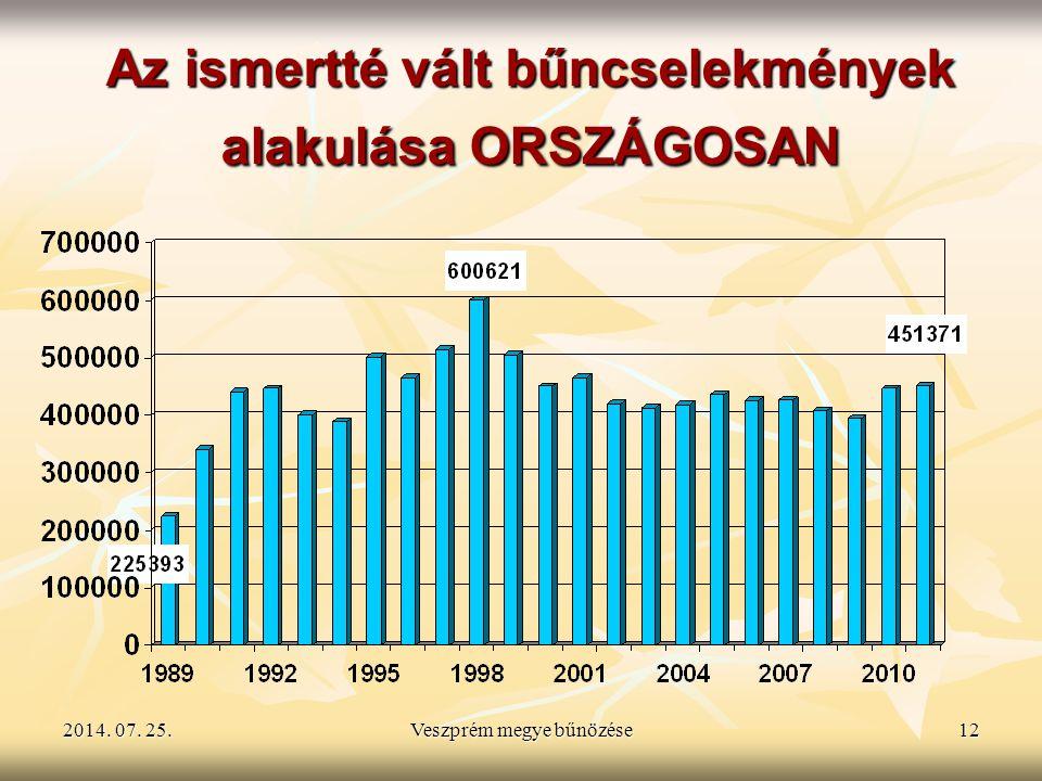 2014. 07. 25.2014. 07. 25.2014. 07. 25.Veszprém megye bűnözése12 Az ismertté vált bűncselekmények alakulása ORSZÁGOSAN