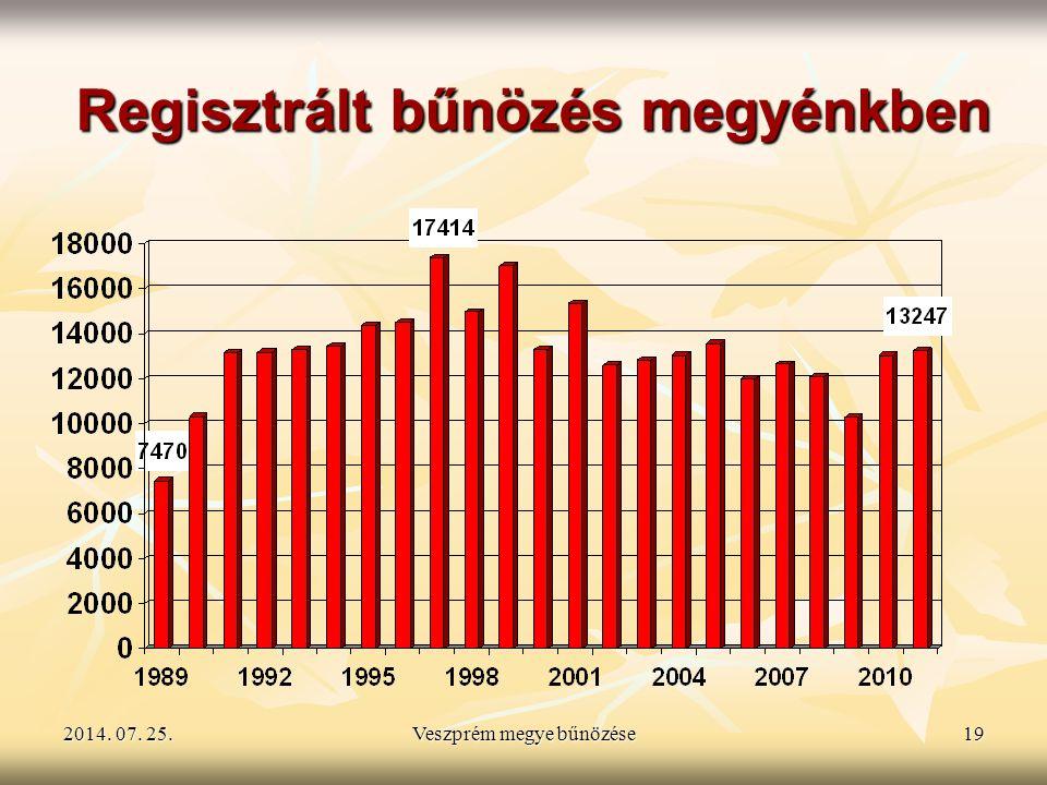 2014. 07. 25.2014. 07. 25.2014. 07. 25.Veszprém megye bűnözése19 Regisztrált bűnözés megyénkben