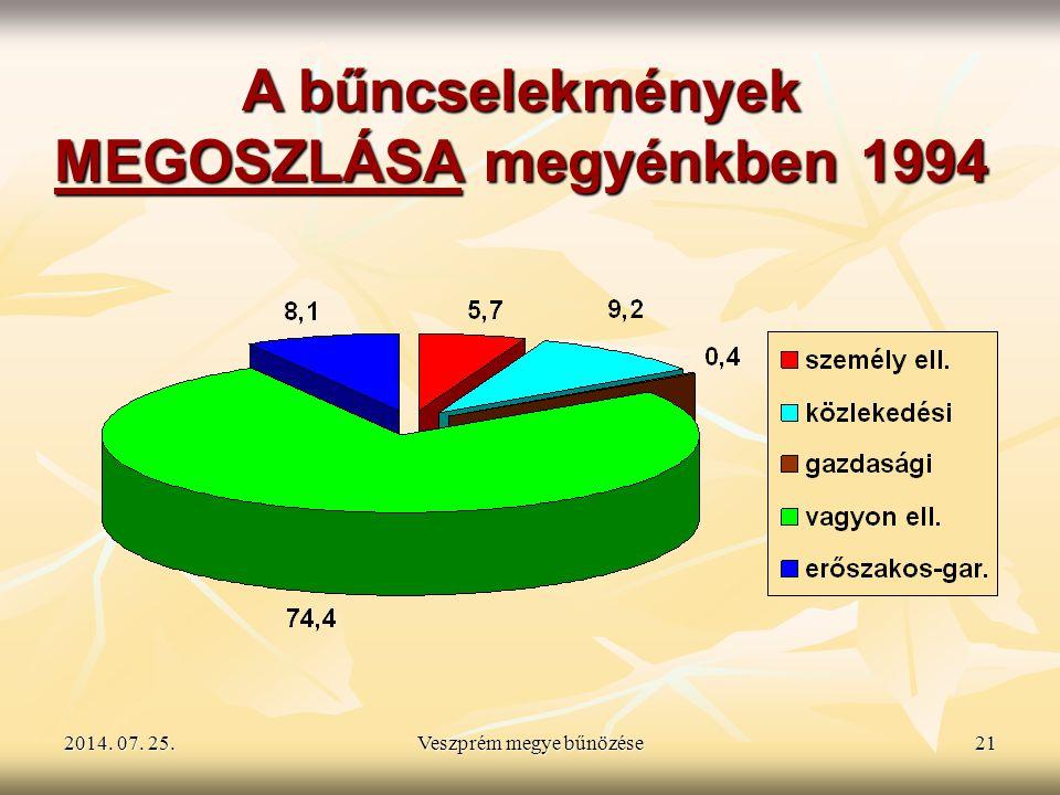 2014. 07. 25.2014. 07. 25.2014. 07. 25.Veszprém megye bűnözése21 A bűncselekmények MEGOSZLÁSA megyénkben 1994