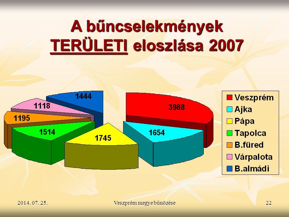 2014. 07. 25.2014. 07. 25.2014. 07. 25.Veszprém megye bűnözése22 A bűncselekmények TERÜLETI eloszlása 2007