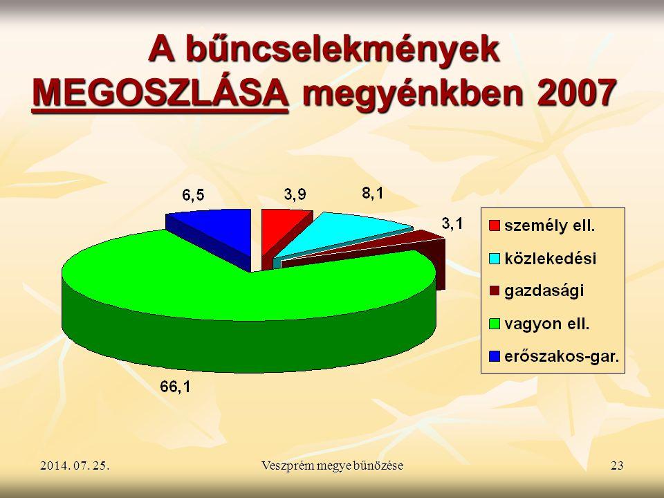 2014. 07. 25.2014. 07. 25.2014. 07. 25.Veszprém megye bűnözése23 A bűncselekmények MEGOSZLÁSA megyénkben 2007