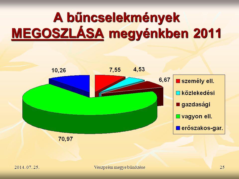 2014. 07. 25.2014. 07. 25.2014. 07. 25.Veszprém megye bűnözése25 A bűncselekmények MEGOSZLÁSA megyénkben 2011