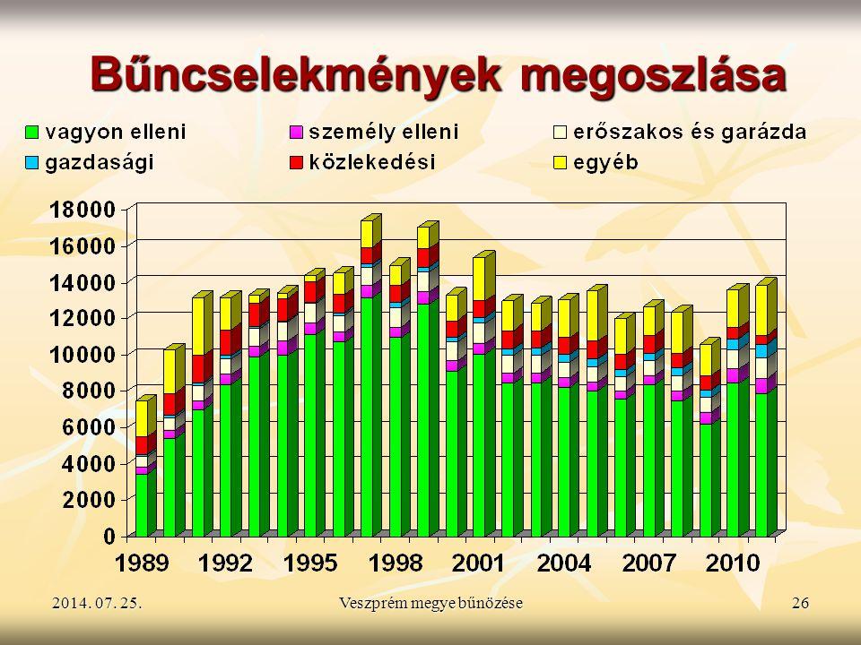 2014. 07. 25.2014. 07. 25.2014. 07. 25.Veszprém megye bűnözése26 Bűncselekmények megoszlása