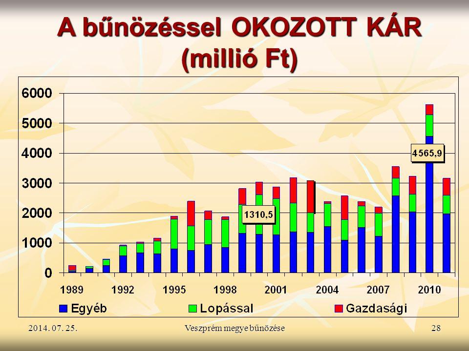 2014. 07. 25.2014. 07. 25.2014. 07. 25.Veszprém megye bűnözése28 A bűnözéssel OKOZOTT KÁR (millió Ft)