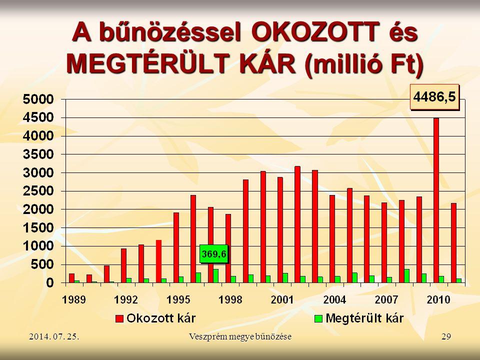 2014. 07. 25.2014. 07. 25.2014. 07. 25.Veszprém megye bűnözése29 A bűnözéssel OKOZOTT és MEGTÉRÜLT KÁR (millió Ft)