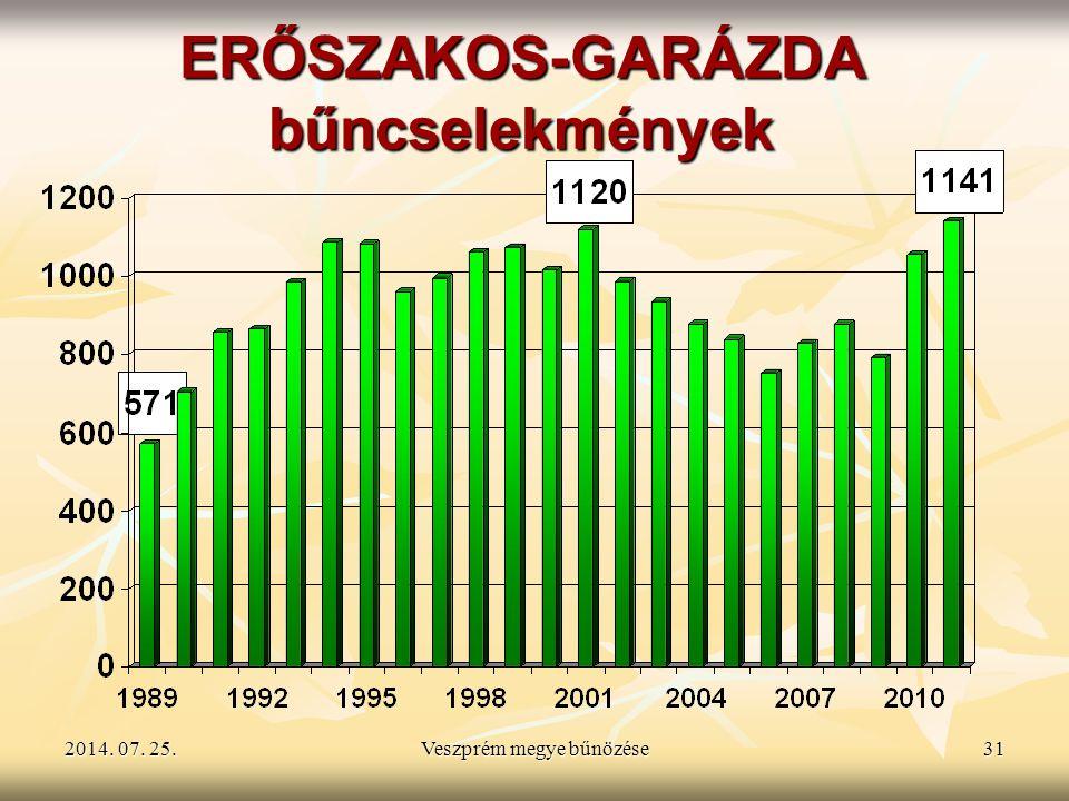 2014. 07. 25.2014. 07. 25.2014. 07. 25.Veszprém megye bűnözése31 ERŐSZAKOS-GARÁZDA bűncselekmények