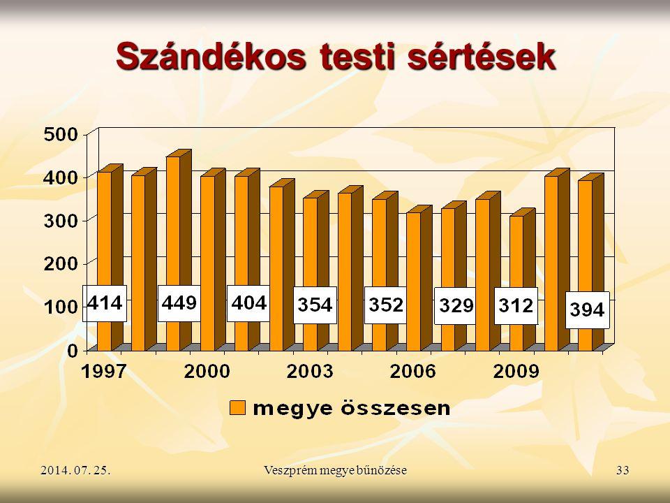 2014. 07. 25.2014. 07. 25.2014. 07. 25.Veszprém megye bűnözése33 Szándékos testi sértések