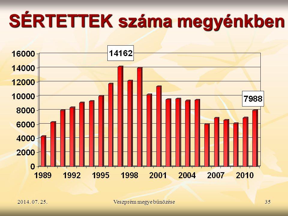 2014. 07. 25.2014. 07. 25.2014. 07. 25.Veszprém megye bűnözése35 SÉRTETTEK száma megyénkben