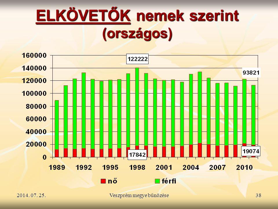 2014. 07. 25.2014. 07. 25.2014. 07. 25.Veszprém megye bűnözése38 ELKÖVETŐK nemek szerint (országos)