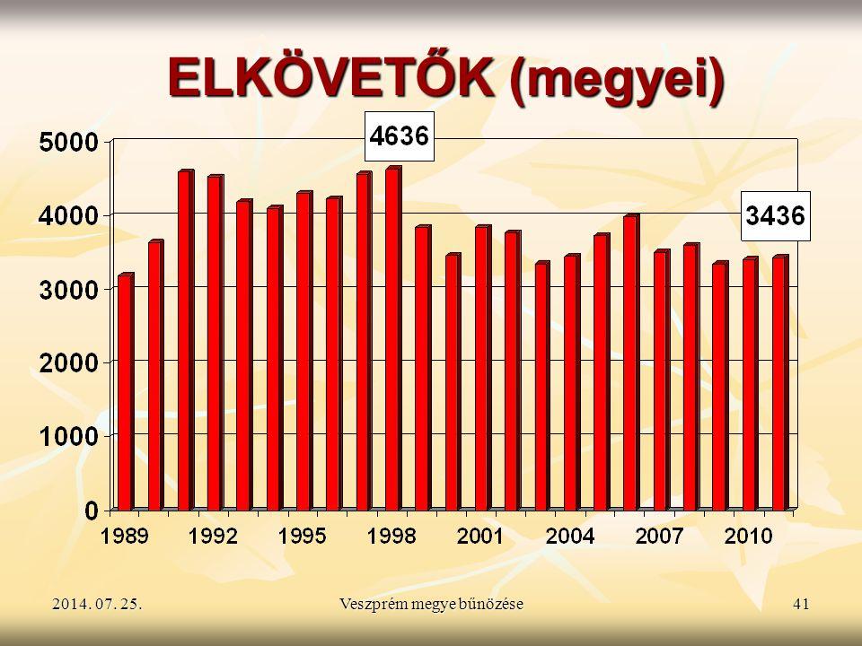 2014. 07. 25.2014. 07. 25.2014. 07. 25.Veszprém megye bűnözése41 ELKÖVETŐK (megyei)