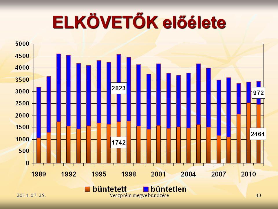 2014. 07. 25.2014. 07. 25.2014. 07. 25.Veszprém megye bűnözése43 ELKÖVETŐK előélete