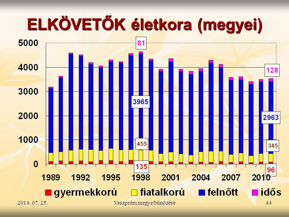 2014. 07. 25.2014. 07. 25.2014. 07. 25.Veszprém megye bűnözése44 ELKÖVETŐK életkora (megyei)