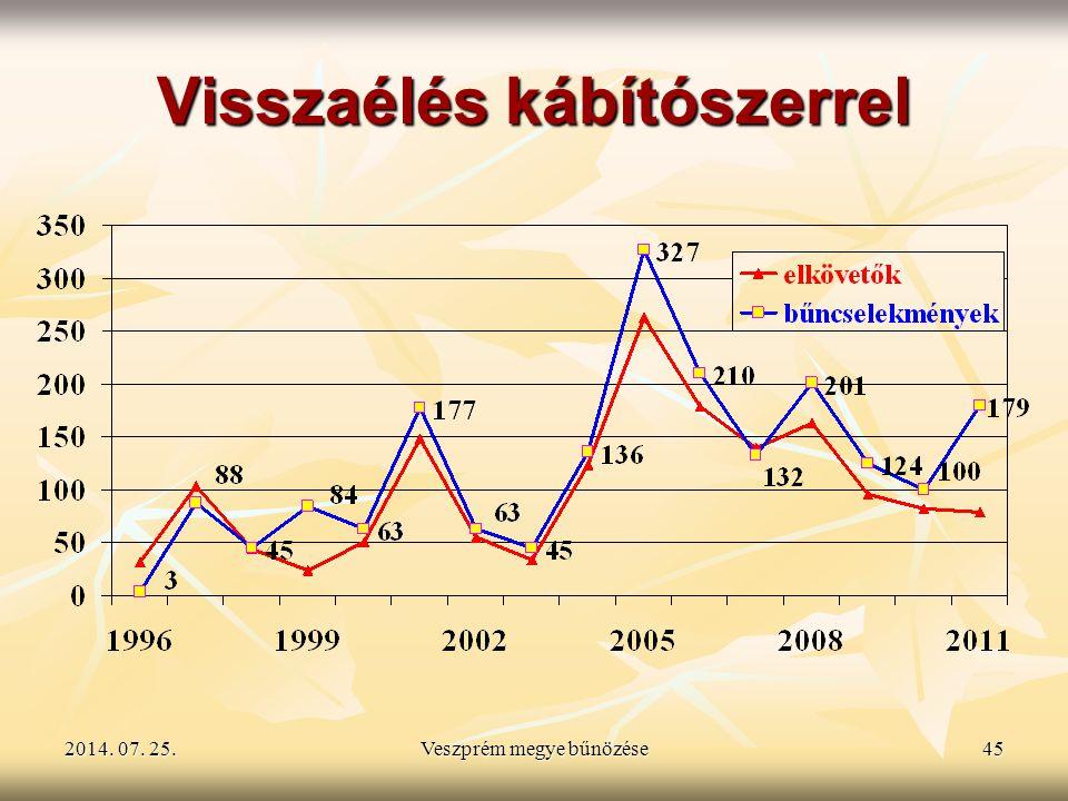 2014. 07. 25.2014. 07. 25.2014. 07. 25.Veszprém megye bűnözése45 Visszaélés kábítószerrel