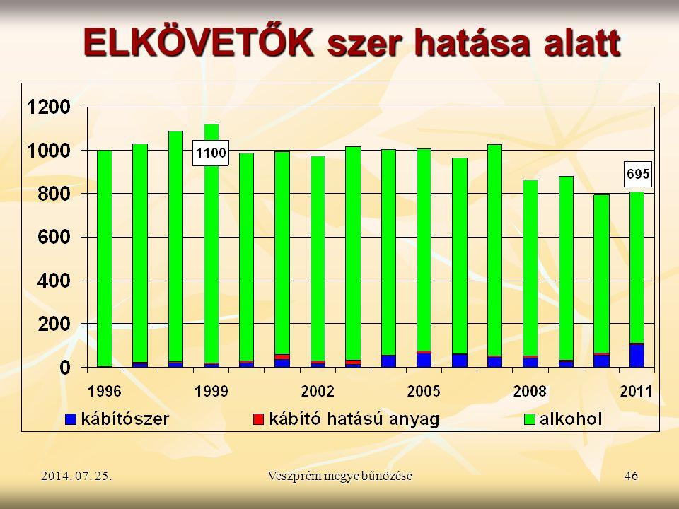 2014. 07. 25.2014. 07. 25.2014. 07. 25.Veszprém megye bűnözése46 ELKÖVETŐK szer hatása alatt
