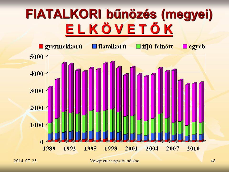 2014. 07. 25.2014. 07. 25.2014. 07. 25.Veszprém megye bűnözése48 FIATALKORI bűnözés (megyei) E L K Ö V E T Ő K