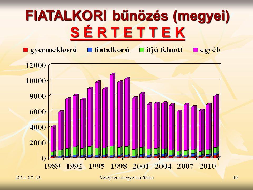 2014. 07. 25.2014. 07. 25.2014. 07. 25.Veszprém megye bűnözése49 FIATALKORI bűnözés (megyei) S É R T E T T E K