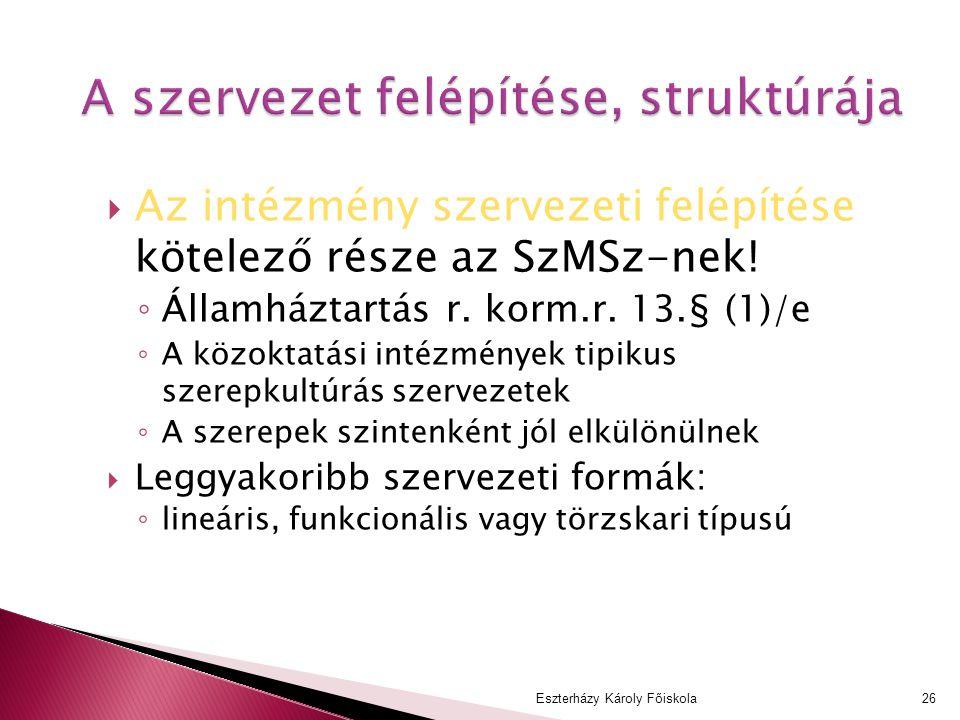  Az intézmény szervezeti felépítése kötelező része az SzMSz-nek! ◦ Államháztartás r. korm.r. 13.§ (1)/e ◦ A közoktatási intézmények tipikus szerepkul