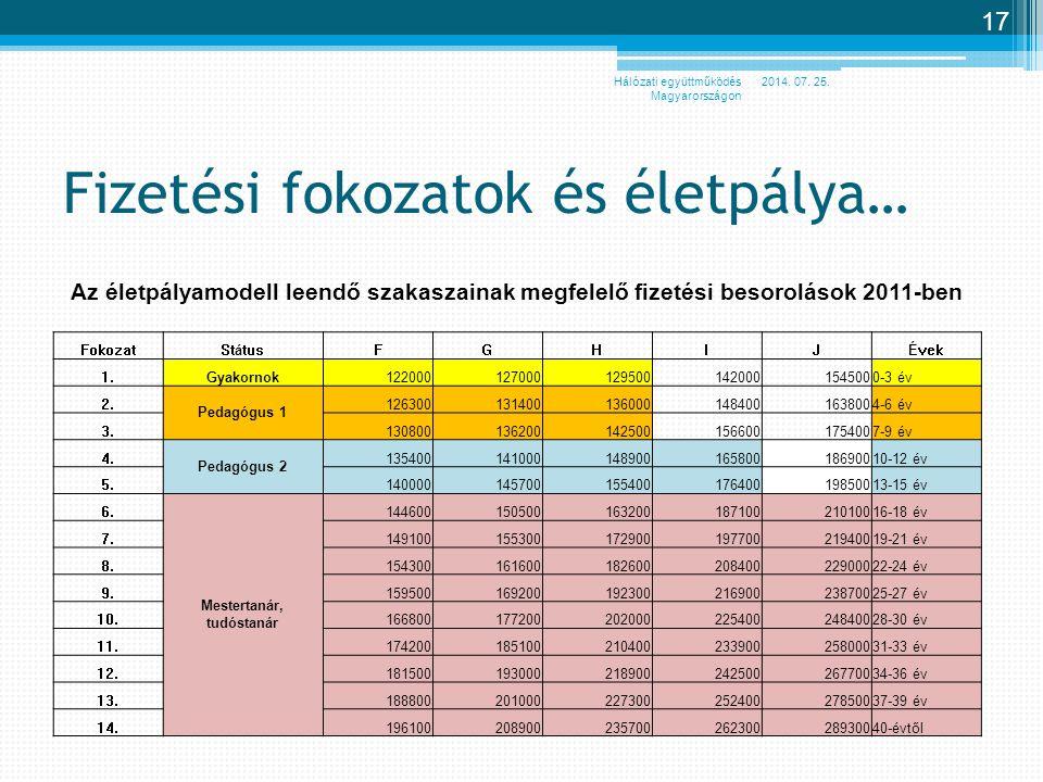 Fizetési fokozatok és életpálya… Az életpályamodell leendő szakaszainak megfelelő fizetési besorolások 2011-ben FokozatStátusFGHIJÉvek 1.Gyakornok1220