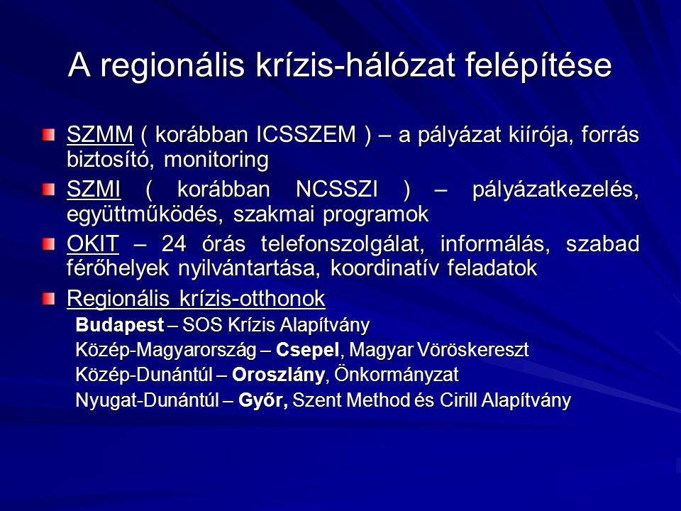 A regionális krízis-hálózat felépítése SZMM ( korábban ICSSZEM ) – a pályázat kiírója, forrás biztosító, monitoring SZMI ( korábban NCSSZI ) – pályáza