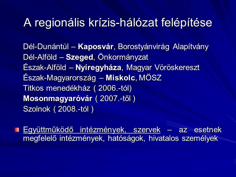 A regionális krízis-hálózat felépítése Dél-Dunántúl – Kaposvár, Borostyánvirág Alapítvány Dél-Alföld – Szeged, Önkormányzat Észak-Alföld – Nyíregyháza