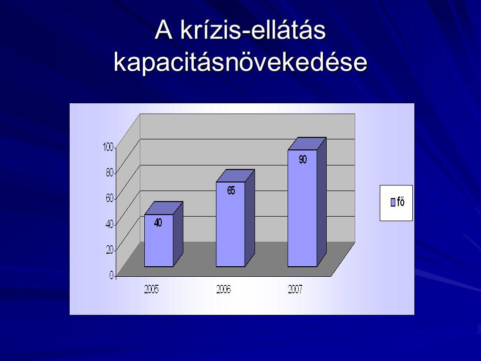 A krízis-ellátás lényegi elemei Bántalmazás miatti akut krízisben azonnali befogadás.