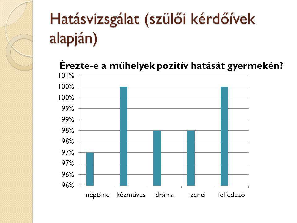 Hatásvizsgálat (szülői kérdőívek alapján) Érezte-e a műhelyek pozitív hatását gyermekén