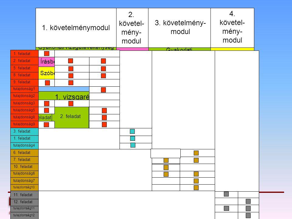 2. feladat1. feladat 1. követelménymodul 4. követel- mény- modul 3. követelmény- modul 2. követel- mény- modul Gyakorlati vizsgatevékenység Írásbeli v