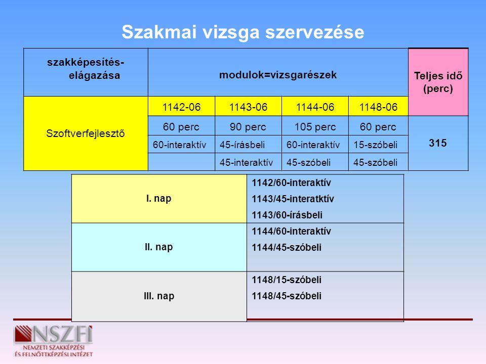 Szakmai vizsga szervezése szakképesítés- elágazásamodulok=vizsgarészek Teljes idő (perc) Szoftverfejlesztő 1142-061143-061144-061148-06 60 perc90 perc