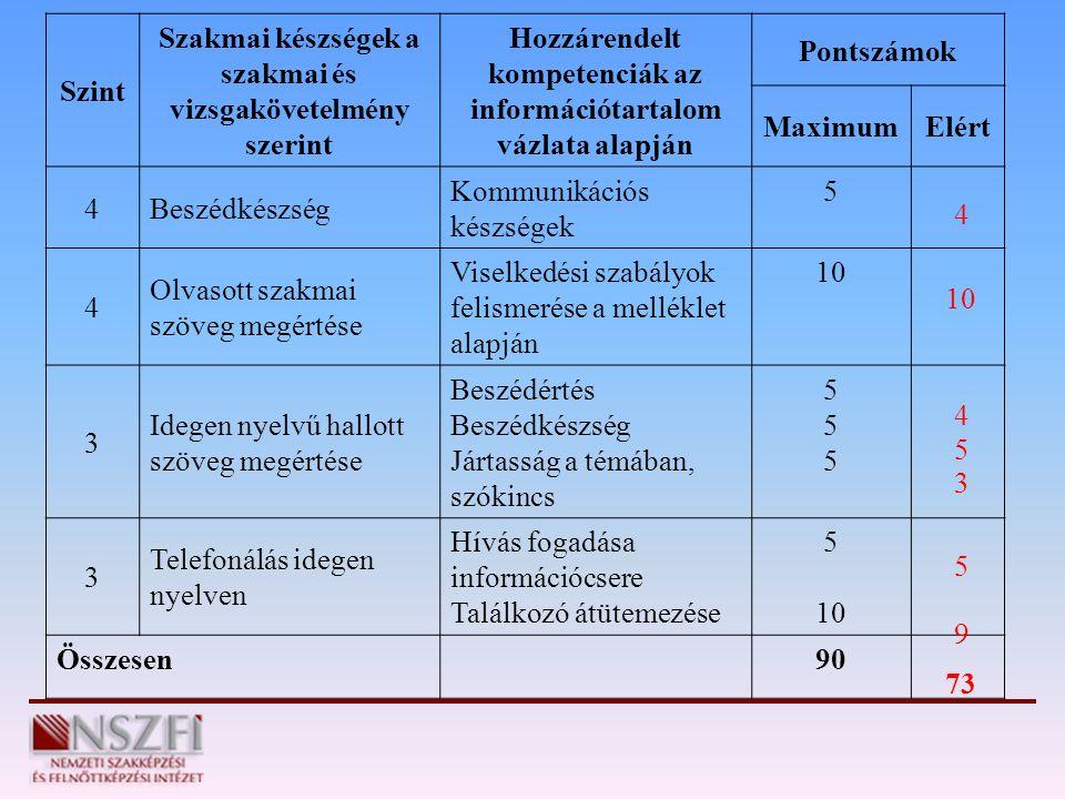 Szint Szakmai készségek a szakmai és vizsgakövetelmény szerint Hozzárendelt kompetenciák az információtartalom vázlata alapján Pontszámok MaximumElért