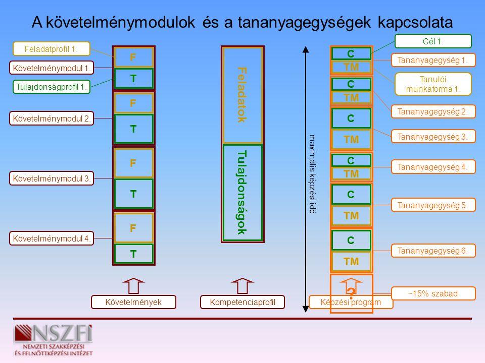 A követelménymodulok és a tananyagegységek kapcsolata F T Feladatprofil 1. Tulajdonságprofil 1. Követelménymodul 1. F T T F T F Követelménymodul 2. Kö