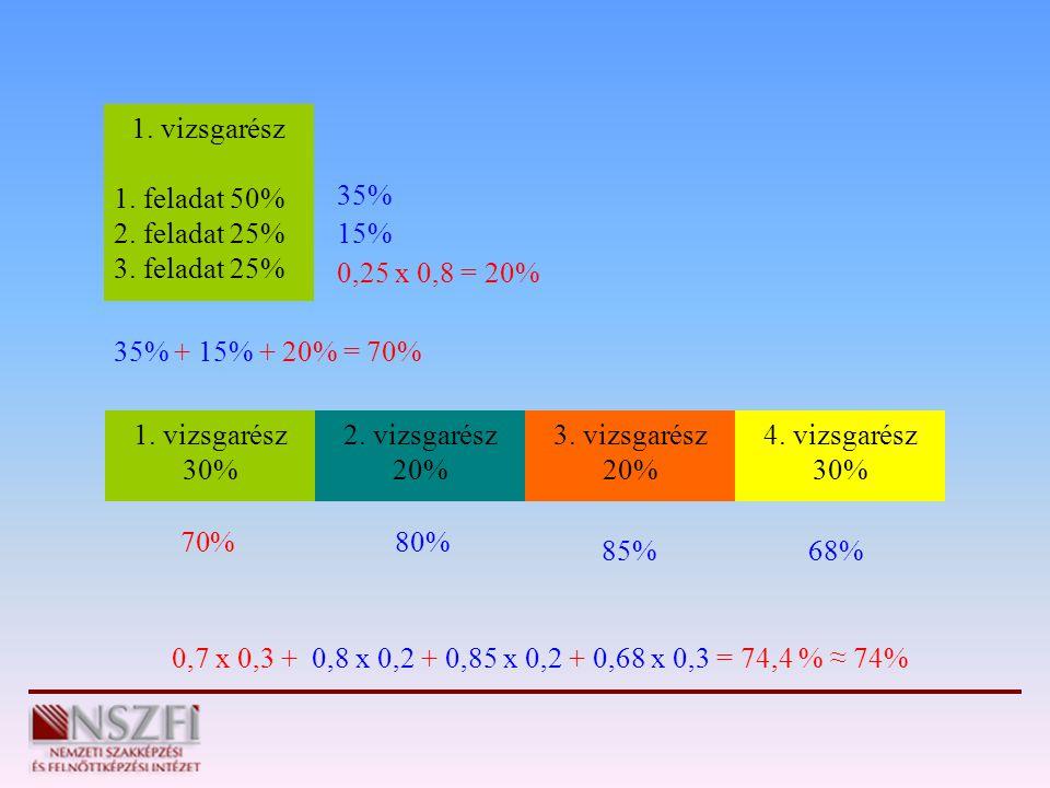 1. vizsgarész 30% 2. vizsgarész 20% 3. vizsgarész 20% 4. vizsgarész 30% 1. vizsgarész 1. feladat 50% 2. feladat 25% 3. feladat 25% 0,25 x 0,8 = 20% 35