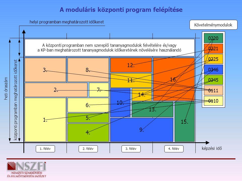Követelménymodulok 0220 A moduláris központi program felépítése 0221 0225 0346 0345 0111 0110 1. félév 2. félév3. félév4. félév képzési idő heti órasz