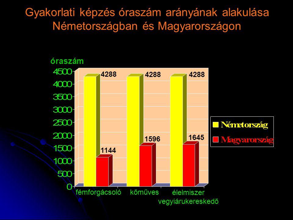 Gyakorlati képzés óraszám arányának alakulása Németországban és Magyarországon fémforgácsoló kőműves élelmiszer vegyiárukereskedő óraszám 1645 1144 4288 1596
