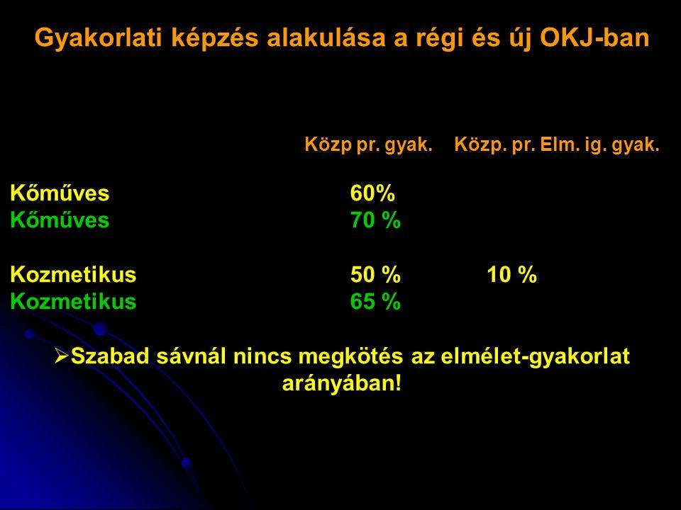 Gyakorlati képzés alakulása a régi és új OKJ-ban Kőműves60% Kőműves70 % Kozmetikus50 %10 % Kozmetikus65 %  Szabad sávnál nincs megkötés az elmélet-gyakorlat arányában.