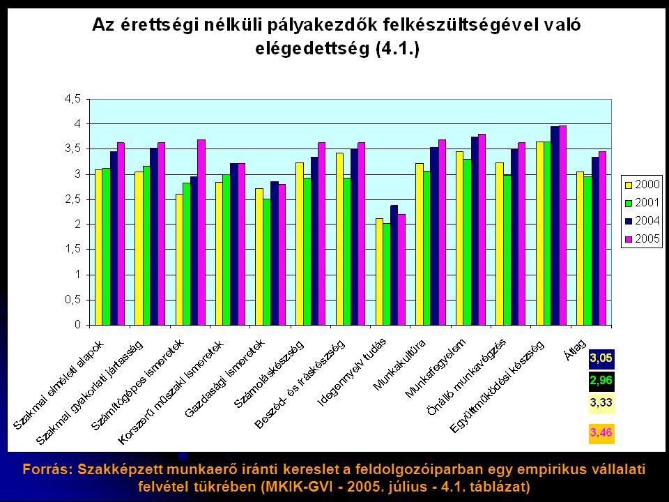 Forrás: Szakképzett munkaerő iránti kereslet a feldolgozóiparban egy empirikus vállalati felvétel tükrében (MKIK-GVI - 2005.