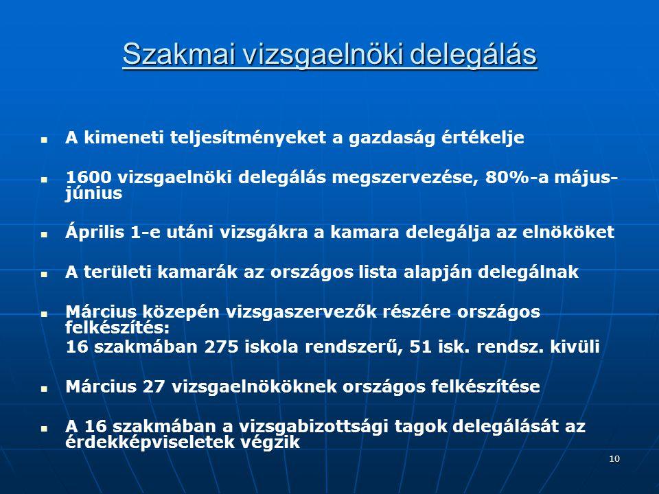 10 Szakmai vizsgaelnöki delegálás A kimeneti teljesítményeket a gazdaság értékelje 1600 vizsgaelnöki delegálás megszervezése, 80%-a május- június Ápri