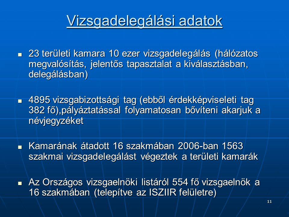 11 Vizsgadelegálási adatok 23 területi kamara 10 ezer vizsgadelegálás (hálózatos megvalósítás, jelentős tapasztalat a kiválasztásban, delegálásban) 23