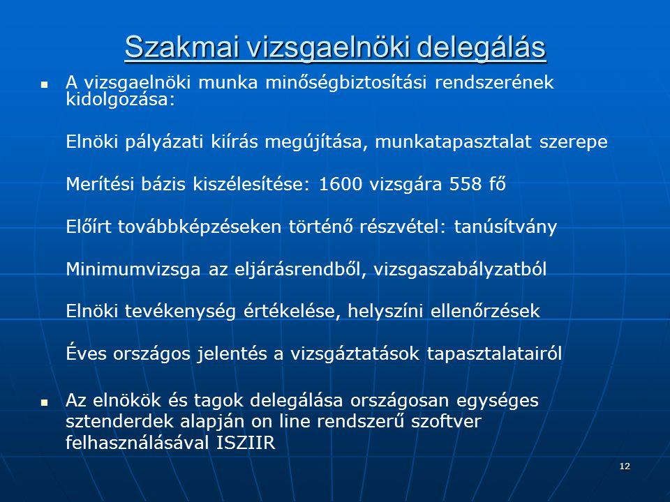 12 Szakmai vizsgaelnöki delegálás A vizsgaelnöki munka minőségbiztosítási rendszerének kidolgozása: Elnöki pályázati kiírás megújítása, munkatapasztal