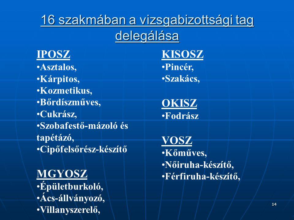 14 16 szakmában a vizsgabizottsági tag delegálása IPOSZ Asztalos, Kárpitos, Kozmetikus, Bőrdíszműves, Cukrász, Szobafestő-mázoló és tapétázó, Cipőfels
